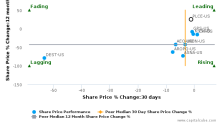 The Children's Place, Inc. breached its 50 day moving average in a Bearish Manner : PLCE-US : August 15, 2017