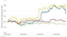 Shake Shack Stock Falls on Weak Outlook