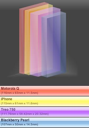 Apple iPhone sized up and compared to Treo 750, Moto Q, and BB Pearl