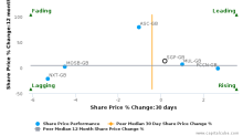 SuperGroup Plc breached its 50 day moving average in a Bullish Manner : SGP-GB : June 19, 2017