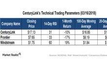 How CenturyLink's Technicals Look