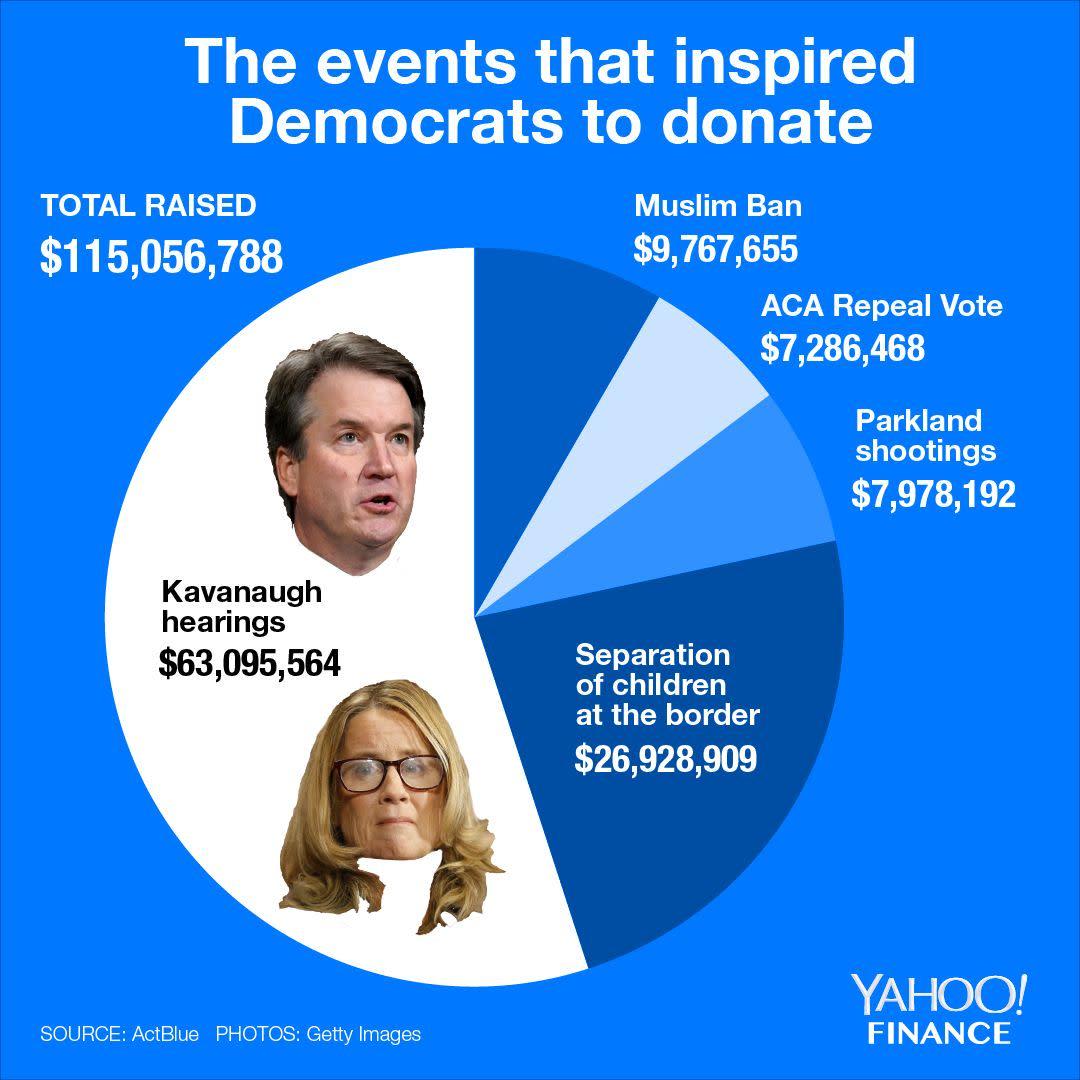 Finance News: Democrats Raised More Than $115 Million During 2018