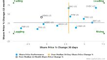 Huntington Bancshares, Inc. breached its 50 day moving average in a Bearish Manner : HBAN-US : July 24, 2017