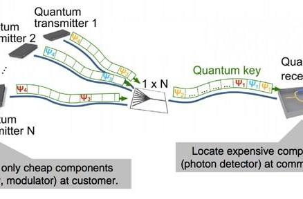 Toshiba's quantum access networking promises spy-proof encryption for groups