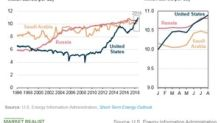 US Crude Oil Production Continues to Rise