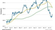 XLU: Analyzing Utilities' Chart Indicators