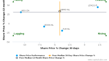 SBM Offshore NV breached its 50 day moving average in a Bearish Manner : SBMO-NL : May 19, 2017