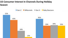 Amazon has launched a new social commerce tool to attract millennials and Gen Z (AMZN)