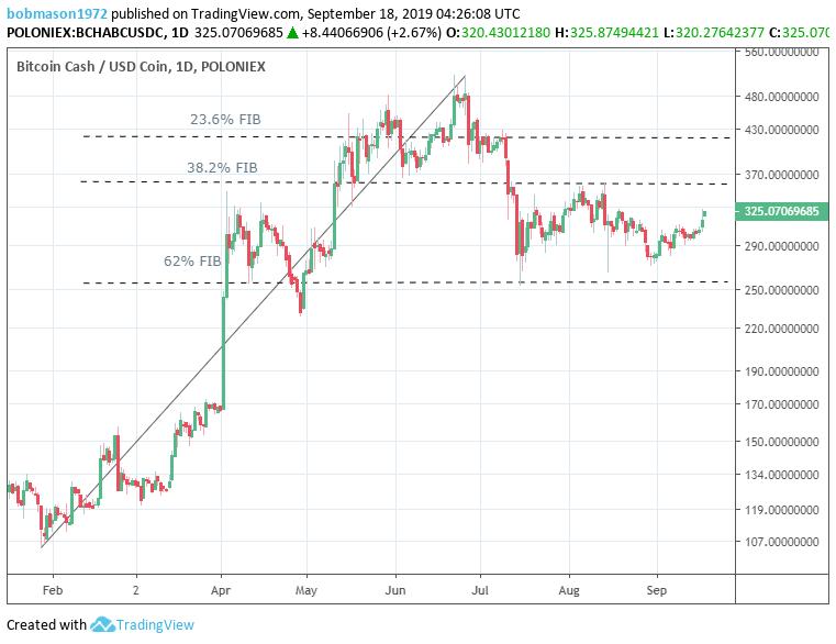 Bitcoin Cash – ABC, Litecoin and Ripple Daily Analysis – 18/09/19