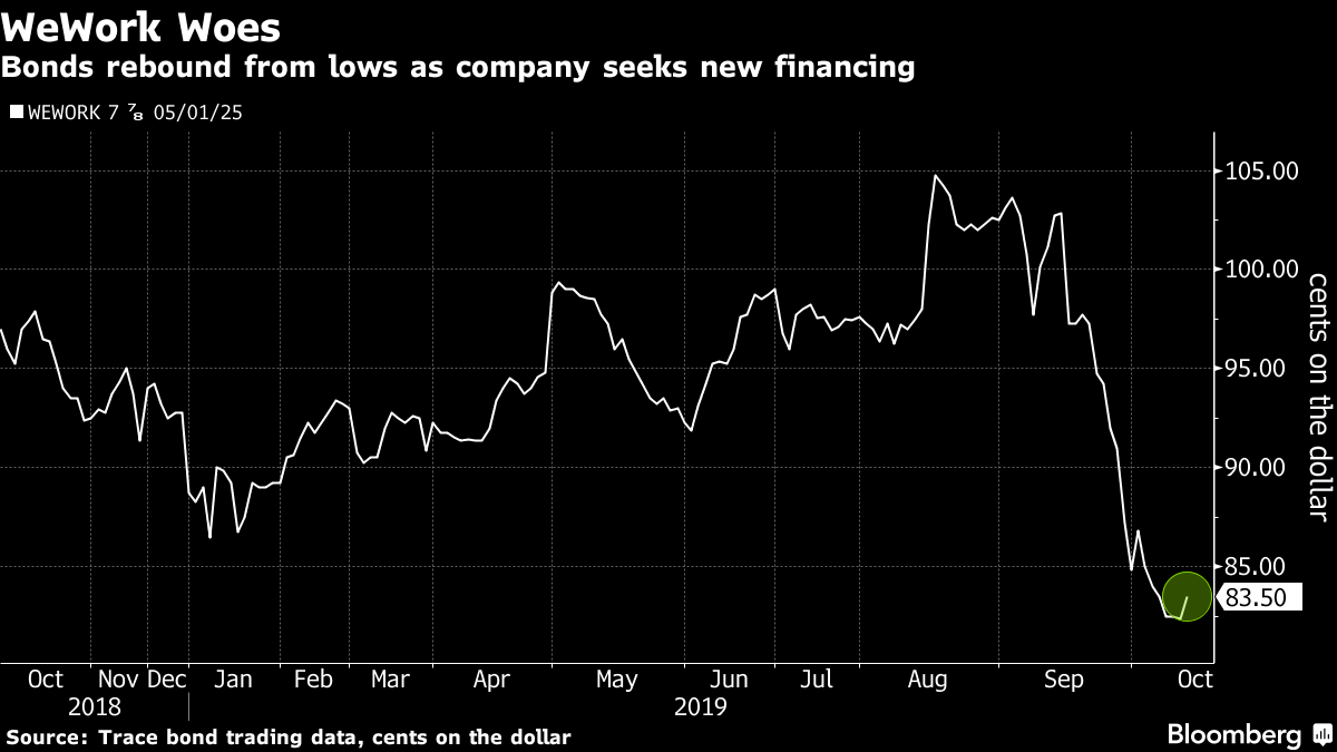 WeWork to Run Out of Cash by Next Month Without New Funds