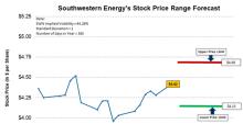 Southwestern Energy: Trading Range Forecast for Next Week