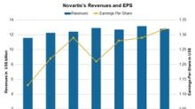 How Is Novartis Valued?