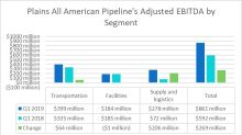 Plains All American Pipeline Delivers a Profit Gusher in Q1