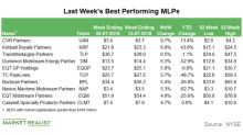 Best-Performing MLPs in the Week Ended July 13