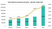 Last Mile Holdings' Gotcha Mobility Drives Significant Growth and Increased Engagement Year-to-Date