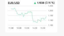 Stallo del rally dell'USD in vista della riunione del FOMC