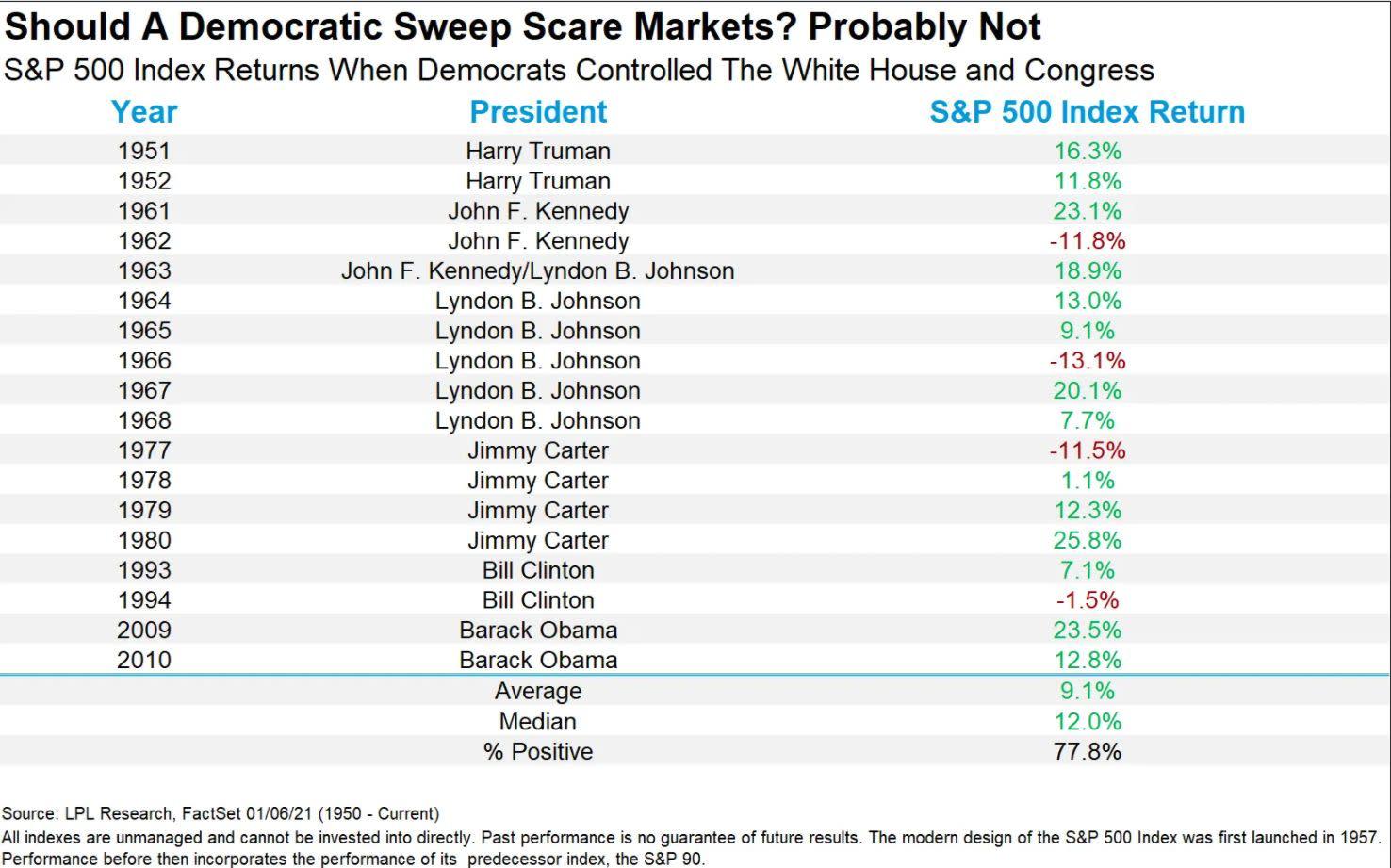 Stocks Aren T Scared Of The Democrats Washington Sweep
