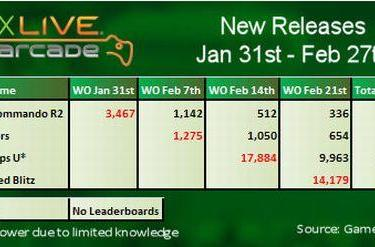 Xbox Live leaderboard data shows how House Party promotion fared