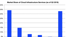 Some Cloud Stocks Have Surged Even Though Markets Have Declined