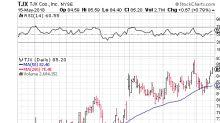 Trade TJX Companies Inc for Big Returns Ahead of Earnings