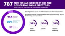 Accenture Names 787 New Managing Directors and Senior Managing Directors