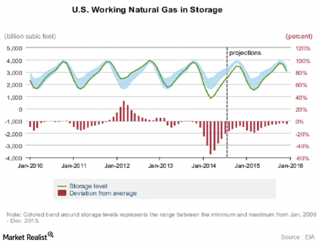 Live Natural Gas Inventory