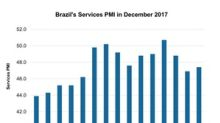 Does Brazil's Services PMI Indicate Improvement in Its Economy?
