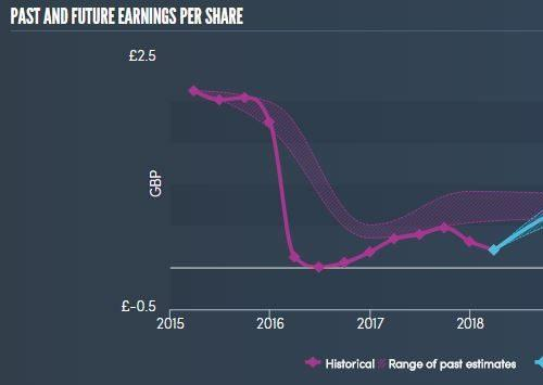 Glaxosmithkline Is More Than Just A 5 Dividend Income Play