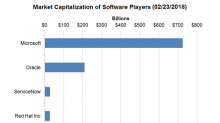 What's Microsoft's Value Proposition in the US Software Space?