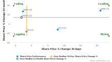 Ingles Markets, Inc. breached its 50 day moving average in a Bearish Manner : IMKTA-US : May 5, 2017
