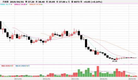 股價下跌應該逢低加碼還是停損出場?