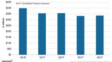 Valeant's U.S. Diversified Products Segment in 4Q17 and 2017