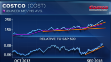 Costco's 'parabolic charts only end one way ... badly,' says top market watcher