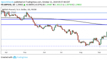 GBP/USD Daily Forecast – Sterling Challenging the 1.30 Level