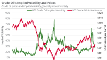 Oil: Important Price Levels Next Week