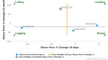 Hangzhou Hikvision Digital Technology Co., Ltd. breached its 50 day moving average in a Bearish Manner : 002415-CN : August 2, 2017