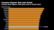 Tesla Climbs in Consumer Reports Auto Ranking Topped by Porsche