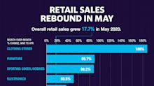 Retail sales jump 17.7% in May amid COVID-19 pandemic