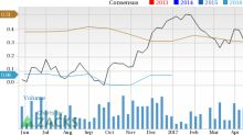 Is Tenaris (TS) Stock a Solid Choice Right Now?