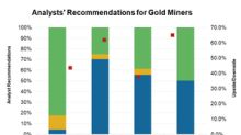 Which Gold Miners Analysts Love after Q2 2018 and Why