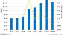 Good News: 3M's DE Ratio Is Improving