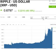 Ripple's XRP is crushing litecoin with an $18 billion jump in market cap this week