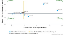 Hansard Global Plc breached its 50 day moving average in a Bearish Manner : HSD-GB : December 1, 2016