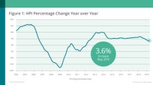 CoreLogic Reports May Home Prices Increased by 3.6% Year Over Year