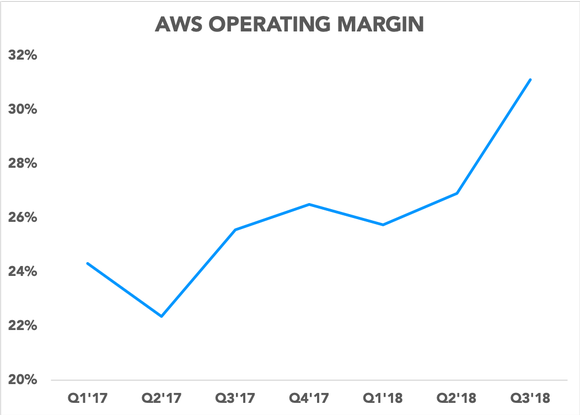 Amazon Web Services Could Soon Be Worth a Massive $350 Billion