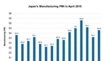 Why Japan's Manufacturing PMI Improved in April