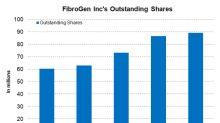 A Look at FibroGen's Cash Flow Generating Capacity
