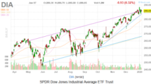 Dow Jones Today: Middle East Focus Factors Into The Equation Again