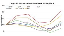 MLPs Recover Marginally after 2 Weeks of Hammering