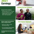 Herbalife Nutrition Raises Full Year 2021 Guidance; Reports Record First Quarter Net Sales with Growth of 18.9% Versus Prior Year